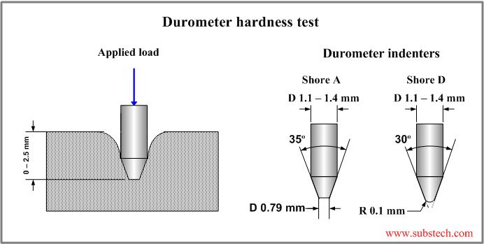 Schema funzionamento durometro